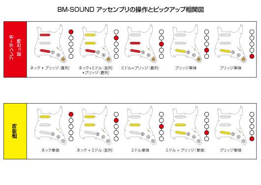 BM-SOUNDダイヤグラム
